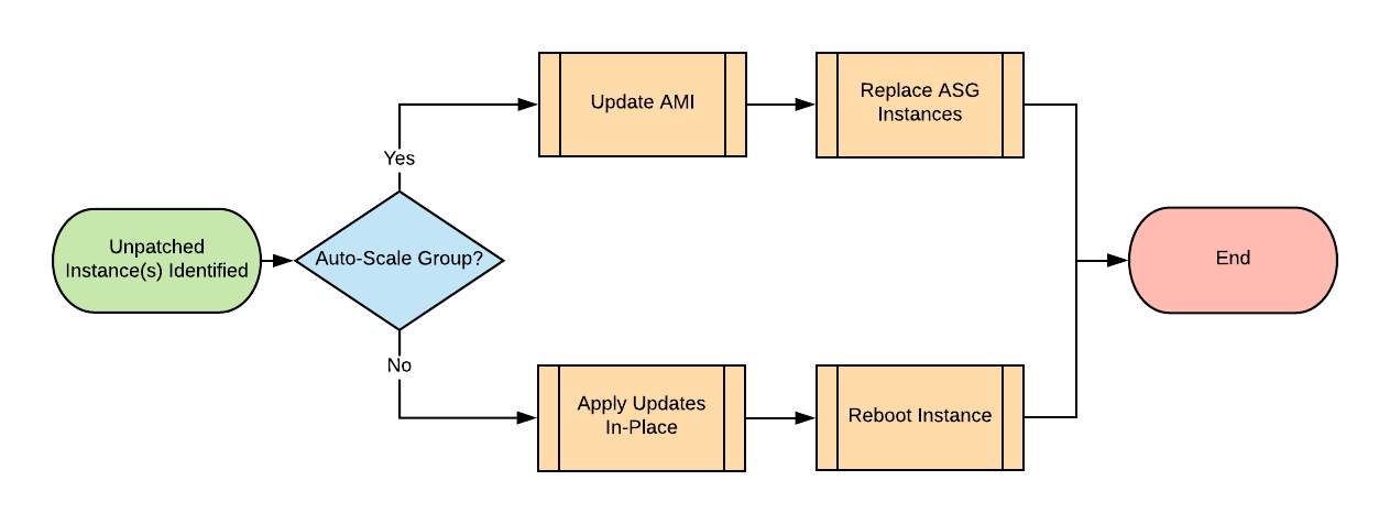 Patching Guide for Amazon EC2 - Fanatical Support for AWS Product Guide